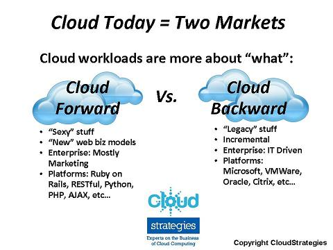 Cloud Forward v. Cloud Backward