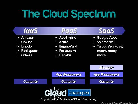 The Cloud Spectrum