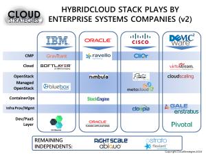 Hybridcloud Stack Wars v2